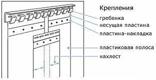 Инструкция по монтажу ПВХ завес